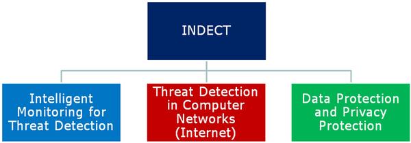 INDECT : Vers un système global de surveillance européen