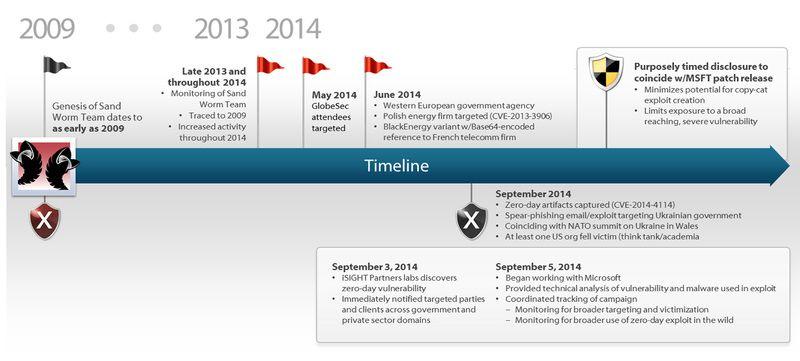 iSIGHT_Partners_sandworm_timeline_13oct2014.jpg